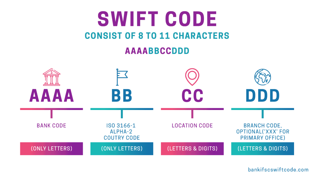 Chase Bank Swift Code